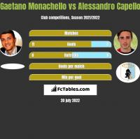 Gaetano Monachello vs Alessandro Capello h2h player stats