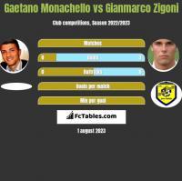 Gaetano Monachello vs Gianmarco Zigoni h2h player stats