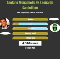 Gaetano Monachello vs Leonardo Candellone h2h player stats
