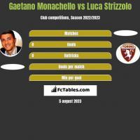 Gaetano Monachello vs Luca Strizzolo h2h player stats