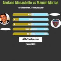 Gaetano Monachello vs Manuel Marras h2h player stats