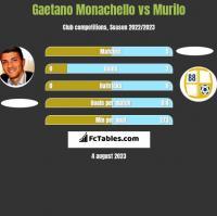 Gaetano Monachello vs Murilo h2h player stats