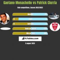 Gaetano Monachello vs Patrick Ciurria h2h player stats