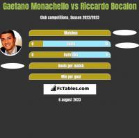 Gaetano Monachello vs Riccardo Bocalon h2h player stats