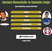 Gaetano Monachello vs Samuele Longo h2h player stats
