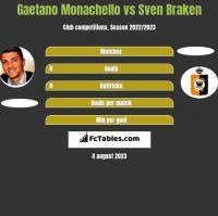 Gaetano Monachello vs Sven Braken h2h player stats