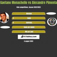 Gaetano Monachello vs Alexandre Pimenta h2h player stats
