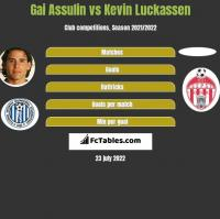 Gai Assulin vs Kevin Luckassen h2h player stats