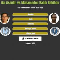Gai Assulin vs Mahamadou Habib Habibou h2h player stats