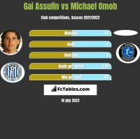 Gai Assulin vs Michael Omoh h2h player stats