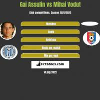 Gai Assulin vs Mihai Vodut h2h player stats
