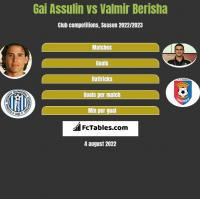 Gai Assulin vs Valmir Berisha h2h player stats