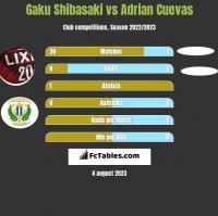 Gaku Shibasaki vs Adrian Cuevas h2h player stats