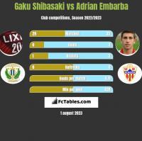 Gaku Shibasaki vs Adrian Embarba h2h player stats