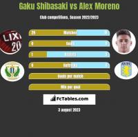Gaku Shibasaki vs Alex Moreno h2h player stats
