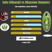 Gaku Shibasaki vs Alhassane Bangoura h2h player stats