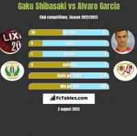 Gaku Shibasaki vs Alvaro Garcia h2h player stats