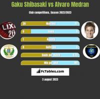 Gaku Shibasaki vs Alvaro Medran h2h player stats