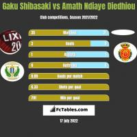 Gaku Shibasaki vs Amath Ndiaye Diedhiou h2h player stats