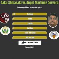 Gaku Shibasaki vs Angel Martinez Cervera h2h player stats