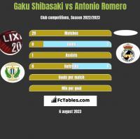 Gaku Shibasaki vs Antonio Romero h2h player stats