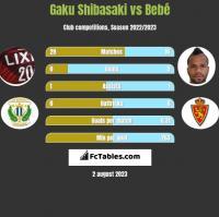 Gaku Shibasaki vs Bebe h2h player stats