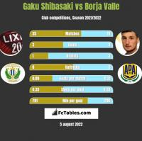 Gaku Shibasaki vs Borja Valle h2h player stats