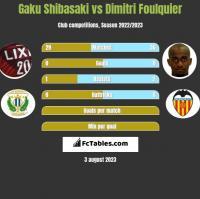 Gaku Shibasaki vs Dimitri Foulquier h2h player stats