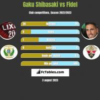 Gaku Shibasaki vs Fidel Chaves h2h player stats