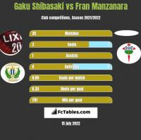 Gaku Shibasaki vs Fran Manzanara h2h player stats