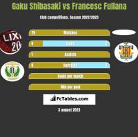 Gaku Shibasaki vs Francesc Fullana h2h player stats