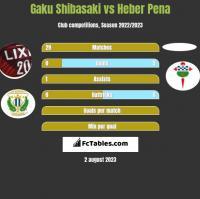 Gaku Shibasaki vs Heber Pena h2h player stats