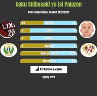 Gaku Shibasaki vs Isi Palazon h2h player stats