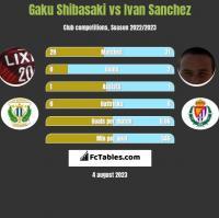 Gaku Shibasaki vs Ivan Sanchez h2h player stats