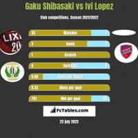 Gaku Shibasaki vs Ivi Lopez h2h player stats