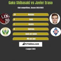 Gaku Shibasaki vs Javier Eraso h2h player stats