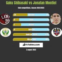Gaku Shibasaki vs Jonatan Montiel h2h player stats