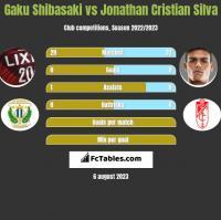 Gaku Shibasaki vs Jonathan Cristian Silva h2h player stats