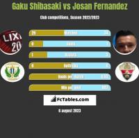 Gaku Shibasaki vs Josan Fernandez h2h player stats