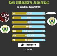Gaku Shibasaki vs Jose Arnaiz h2h player stats