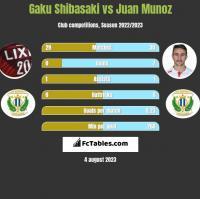 Gaku Shibasaki vs Juan Munoz h2h player stats
