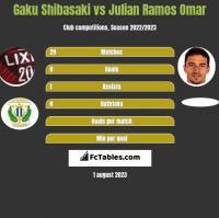 Gaku Shibasaki vs Julian Ramos Omar h2h player stats