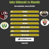 Gaku Shibasaki vs Manolin h2h player stats