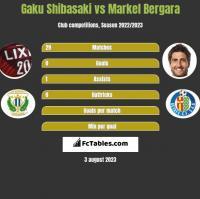 Gaku Shibasaki vs Markel Bergara h2h player stats