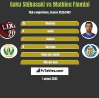 Gaku Shibasaki vs Mathieu Flamini h2h player stats