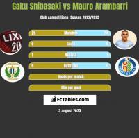 Gaku Shibasaki vs Mauro Arambarri h2h player stats