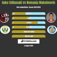 Gaku Shibasaki vs Nemanja Maksimovic h2h player stats