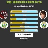 Gaku Shibasaki vs Ruben Pardo h2h player stats