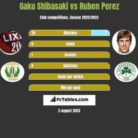 Gaku Shibasaki vs Ruben Perez h2h player stats