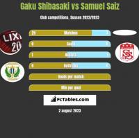 Gaku Shibasaki vs Samuel Saiz h2h player stats